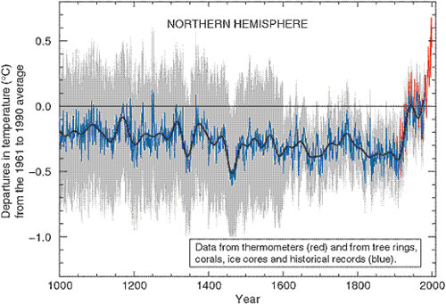 Hockey stick climate graph